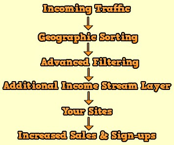 Geographic sorting, advanced traffic filtering, additional income streams, increased sales and signups, geo rotate your traffic with our full feature geo rotator